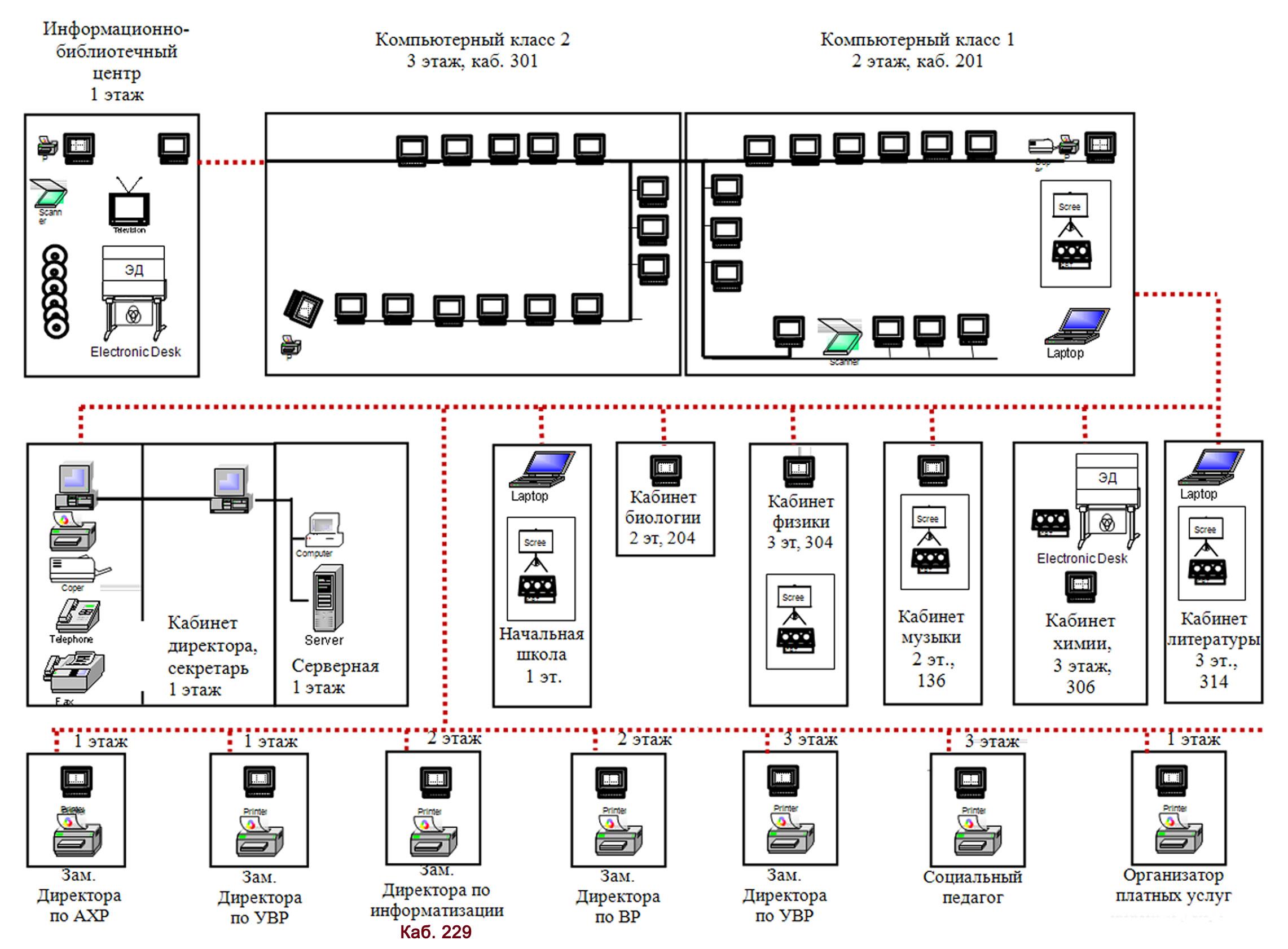 Проектирование локальной вычислительной сети для школы
